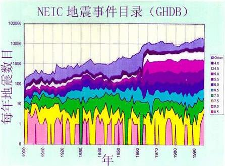 全世界每年记录的地震事件数目