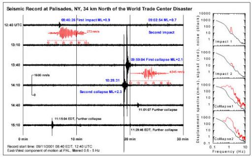 离美国世界贸易中心34公里的地震台,记录了911事件的全部时间进程