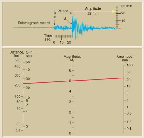根据地震仪记录到的地震波幅度确定地震的里氏震级