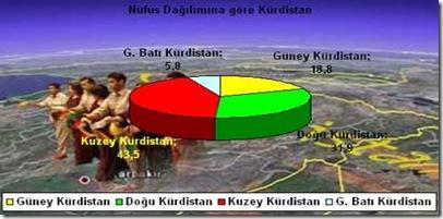 Kurdistan_Nufus_Dagilimi