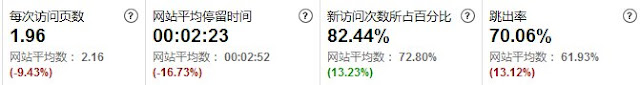 Baidu访问数据