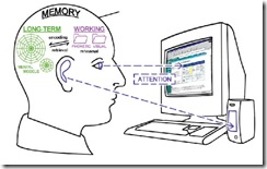 Effective eLearning including digital media supports critical psychological learning processes