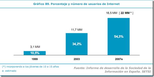 % internet