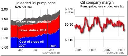 Petrol_Taxes