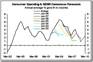 ConsumerSpending-NZIER