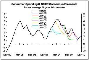 ConsumerSpending-NZIER