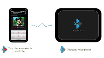 Screenshot of Bluetooth Player