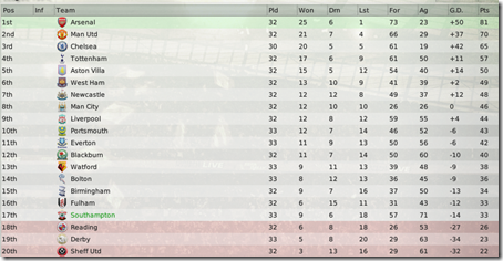 Consequently you can see very marked improvement of Southampton's position in the league standing