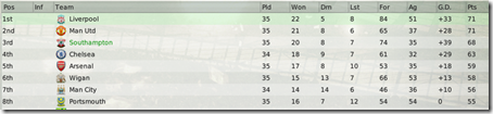 Actually, we are going 3rd in the Premier League table, FM 2008
