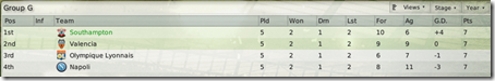 I have already played 5 matches and look at the group table, FM2008