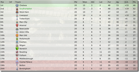 Premiership standing in Football Manager 2008