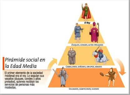 La sociedad en la Edad Media