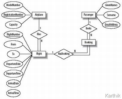 entity relationship diagram   kk tech    s weblogi have made this diagram as a jpeg image to enable copy write protection  please bare   me about this limitation  thank you for your support