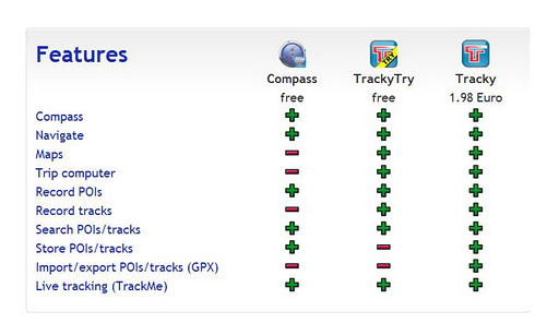 玩免費旅遊APP 下載tracky的GPS導航+羅盤 app不用錢 硬是要APP