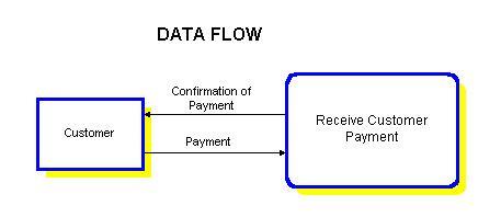 Context diagram sam ashok ccuart Gallery