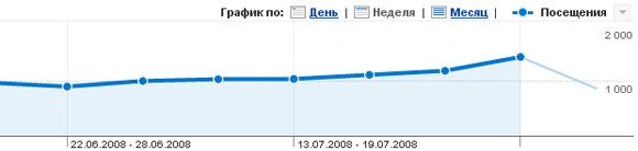 Прирост трафика по версии Google Analytics