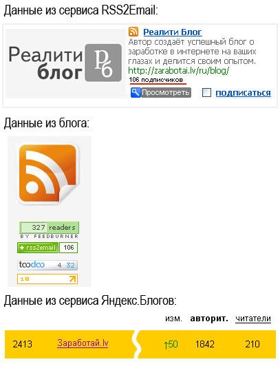 Данные о подписчика от FeedBurner и RSS2Email