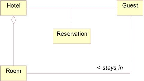 conceptual model for hotel check-in