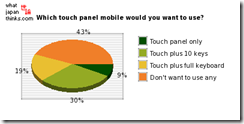 Which touch panel mobile would you want to use?