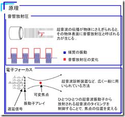Operating principle of Airborne Ultrasound Tactile Display