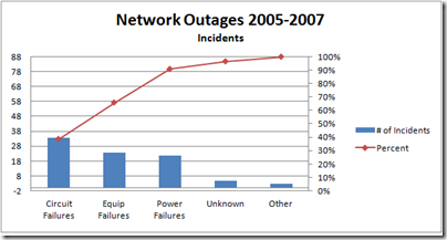 Outages-Incidents