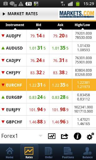 Markets Mobile Trader