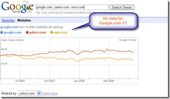 Google_Website_trends