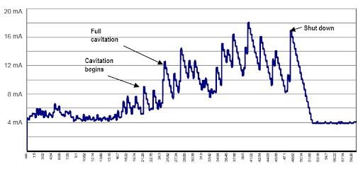 Pressure Loss Over Cavitating Venturi Calculation