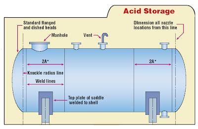 98 Sulfuric Acid Storage Tank Material