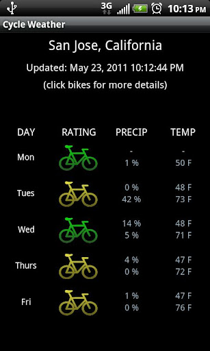 Cycle Weather