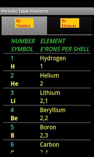 Periodic table elementsapp app appperiodic table elements app urtaz Gallery
