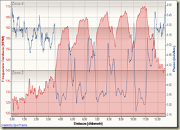 5x1000 rec. 3' 04-06-2008, Frequenza Cardiaca - Distanza