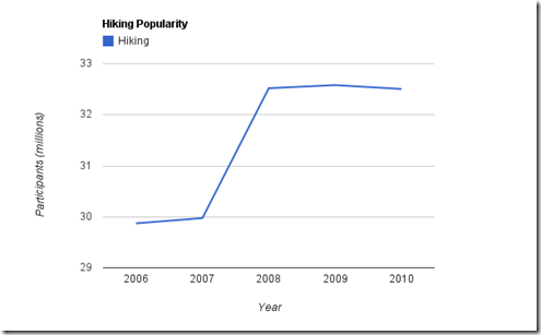 hiking_popularity