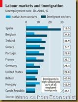 labour-markets
