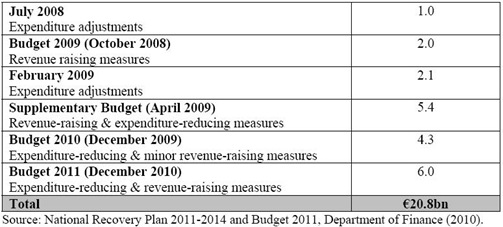 Budgetary Adjustments