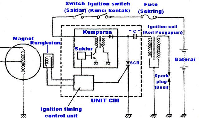Image result for sistem pengapian cdi