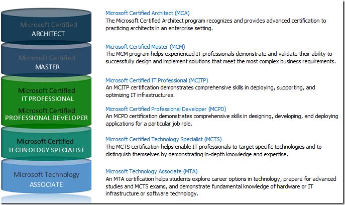 Santhosh Sivarajan's Blog: Microsoft Certification Overview