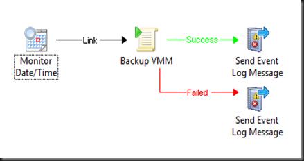 HYPER-V,SYSTEM CENTER AND AZURE: Backup VMM Database By