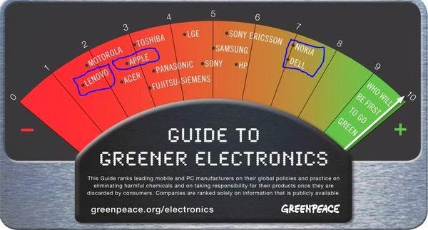Greenpeace rank 2006 Jun.JPG
