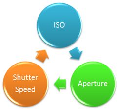 ISO to Aperture to Shutter Speed Relationship Cycle