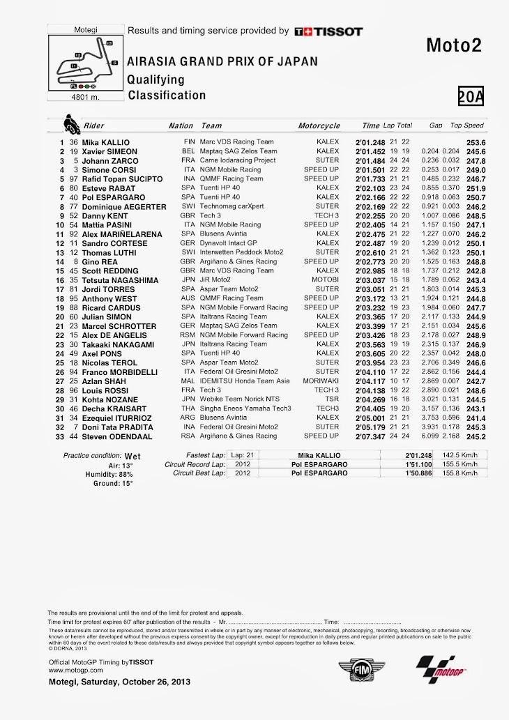 moto2-qp-motegi-classification.jpg