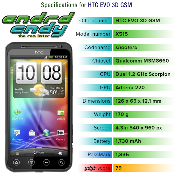 HTC EVO 3D GSM (shooteru) ROM List