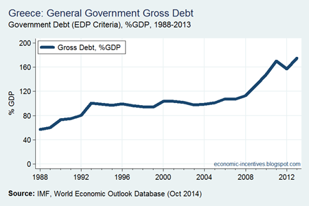Greek Debt to GDP