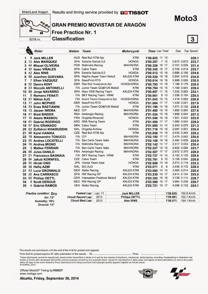 moto3-fp1-2014-aragon.jpg