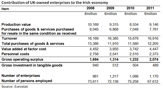 Contribution of enterprises - UK