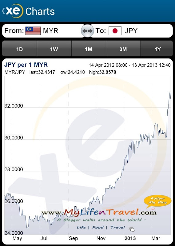 japan exchange rate 4