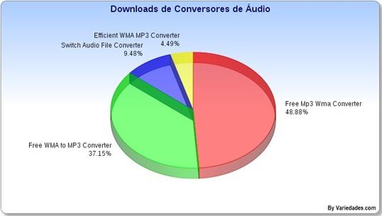 Conversores de Áudio
