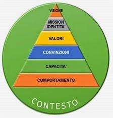 Le sette qualit di un master pnl pragmatica mente coaching e counseling professionale a bologna - Poesia specchio quasimodo ...