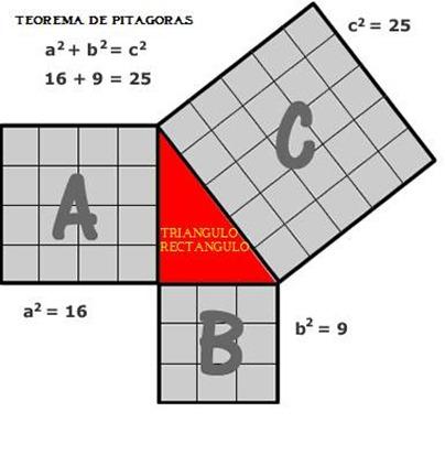 Resultado de imagen de Teorema de Pitágoras
