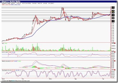 kulim-technical-analysis-chart